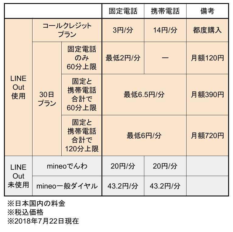 LINEOutの料金表