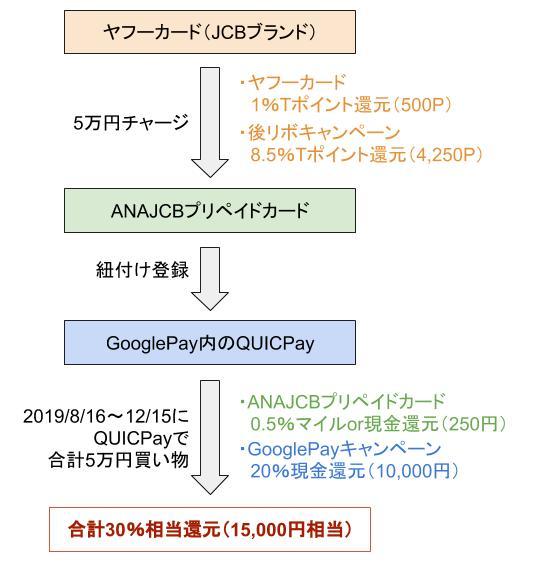 ANAJCBプリペイドカードとGoogle Payキャンペーン併用で合計30%還元