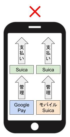 GooglePayとモバイルSuicaを入れてもSuicaは2つじゃない