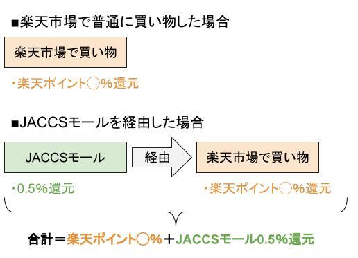 JACCSモール経由で楽天市場で買い物した場合の還元率