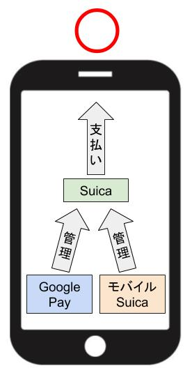 GooglePayとモバイルSuicaを入れてもSuicaは1つ