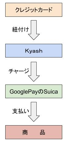 GooglePayにkyashでチャージ①