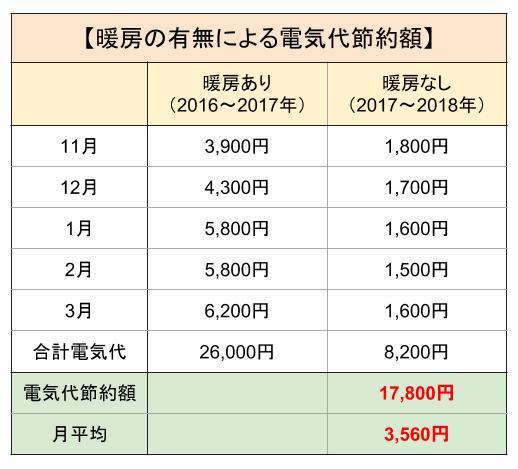 電気代節約額算出表