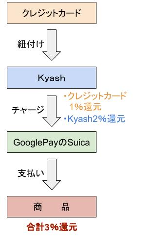 GooglePayにkyashでチャージ②