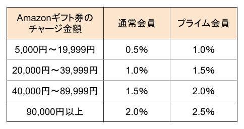 Amazonギフト券のポイント付与率