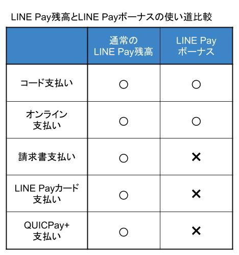 LINE Pay残高とLINE Payボーナスの使い道比較