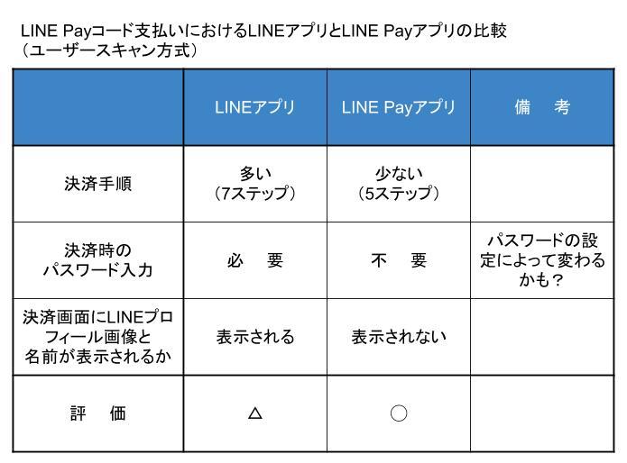 LINE Payコード支払いにおけるLINEアプリとLINE Payアプリの比較(ユーザースキャン方式)